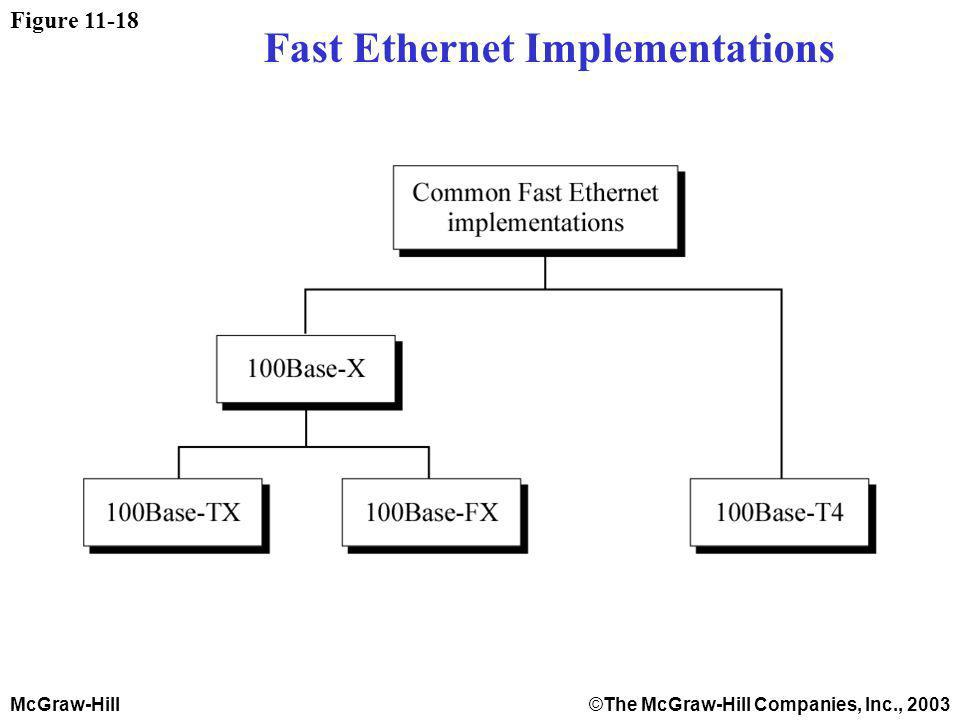 McGraw-Hill©The McGraw-Hill Companies, Inc., 2003 Figure 11-18 Fast Ethernet Implementations
