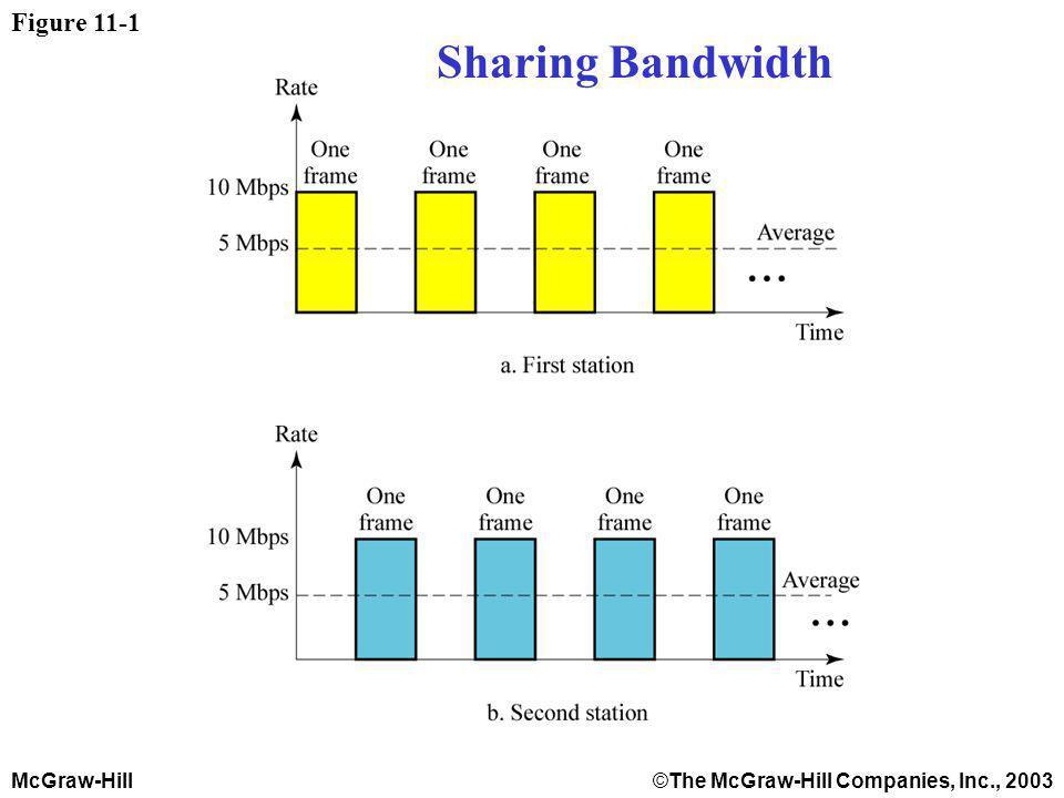 McGraw-Hill©The McGraw-Hill Companies, Inc., 2003 Figure 11-1 Sharing the Bandwidth Sharing Bandwidth