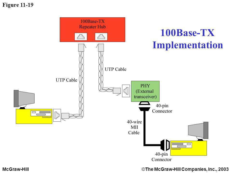 McGraw-Hill©The McGraw-Hill Companies, Inc., 2003 Figure 11-19 100Base-TX Implementation