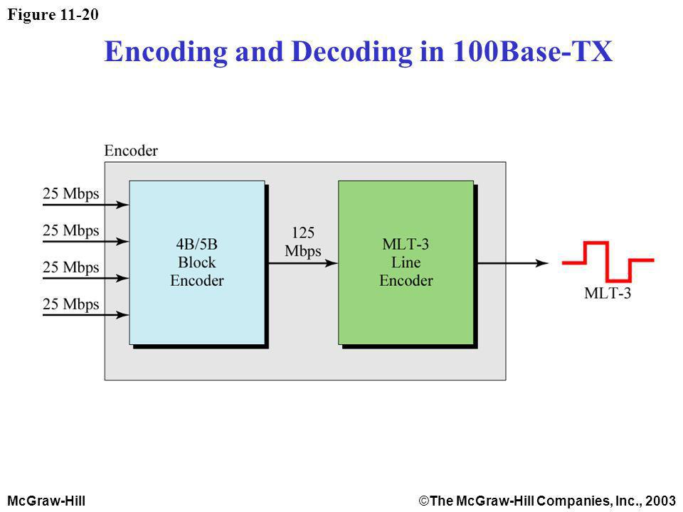 McGraw-Hill©The McGraw-Hill Companies, Inc., 2003 Figure 11-20 Encoding and Decoding in 100Base-TX