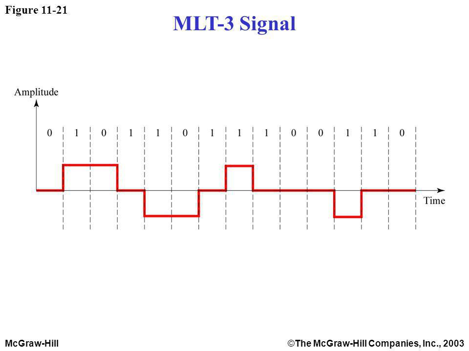 McGraw-Hill©The McGraw-Hill Companies, Inc., 2003 Figure 11-21 MLT-3 Signal
