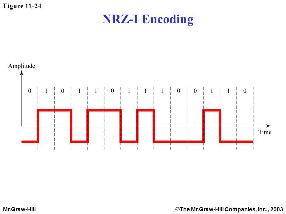 McGraw-Hill©The McGraw-Hill Companies, Inc., 2003 Figure 11-24 NRZ-I Encoding