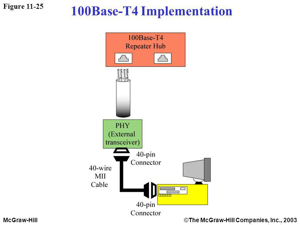 McGraw-Hill©The McGraw-Hill Companies, Inc., 2003 Figure 11-25 100Base-T4 Implementation