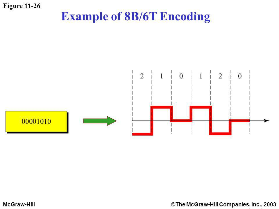 McGraw-Hill©The McGraw-Hill Companies, Inc., 2003 Figure Example of 8B/6T Encoding
