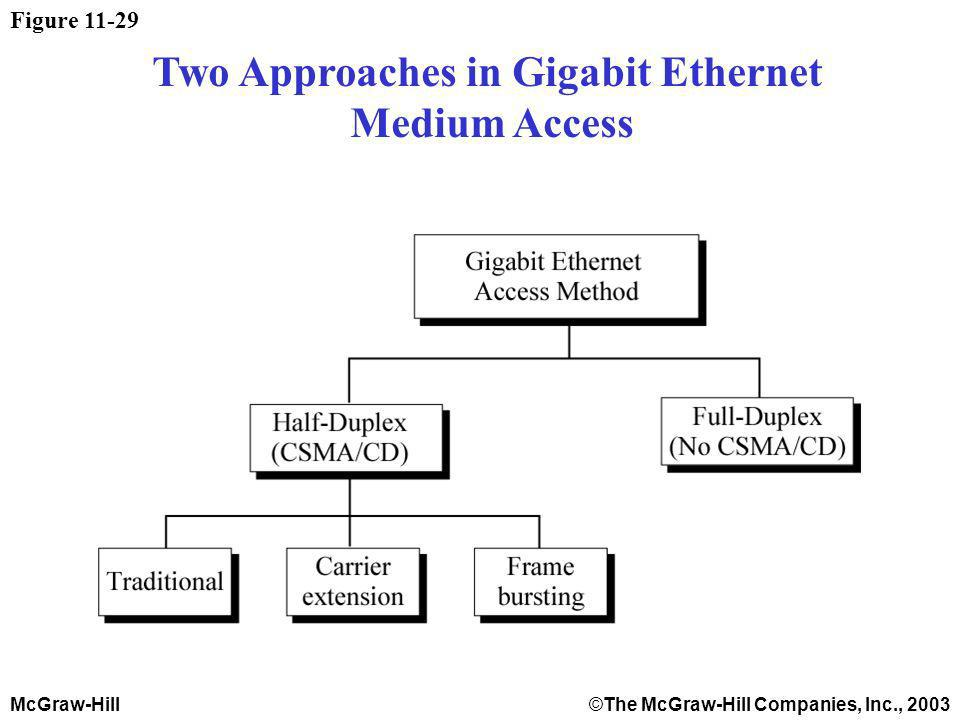 McGraw-Hill©The McGraw-Hill Companies, Inc., 2003 Figure 11-29 Two Approaches in Gigabit Ethernet Medium Access