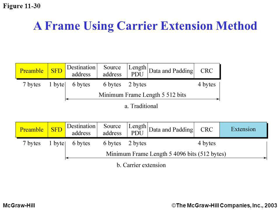 McGraw-Hill©The McGraw-Hill Companies, Inc., 2003 Figure A Frame Using Carrier Extension Method