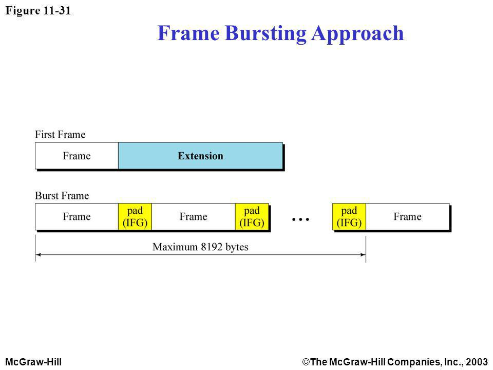 McGraw-Hill©The McGraw-Hill Companies, Inc., 2003 Figure 11-31 Frame Bursting Approach