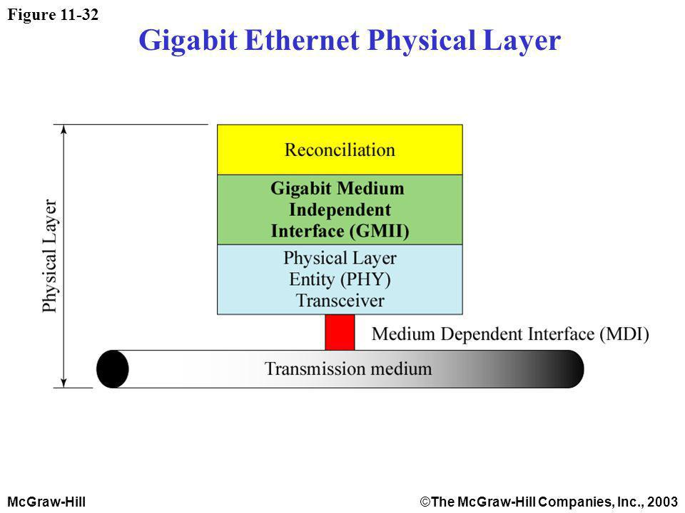 McGraw-Hill©The McGraw-Hill Companies, Inc., 2003 Figure 11-32 Gigabit Ethernet Physical Layer