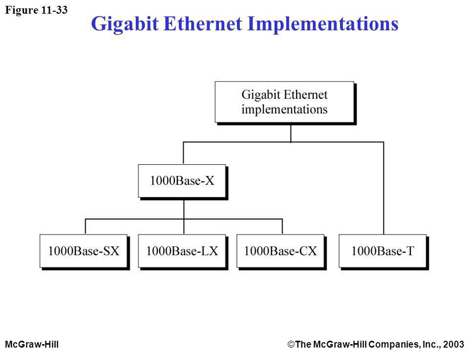 McGraw-Hill©The McGraw-Hill Companies, Inc., 2003 Figure 11-33 Gigabit Ethernet Implementations