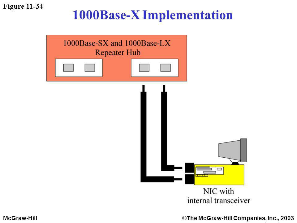 McGraw-Hill©The McGraw-Hill Companies, Inc., 2003 Figure 11-34 1000Base-X Implementation