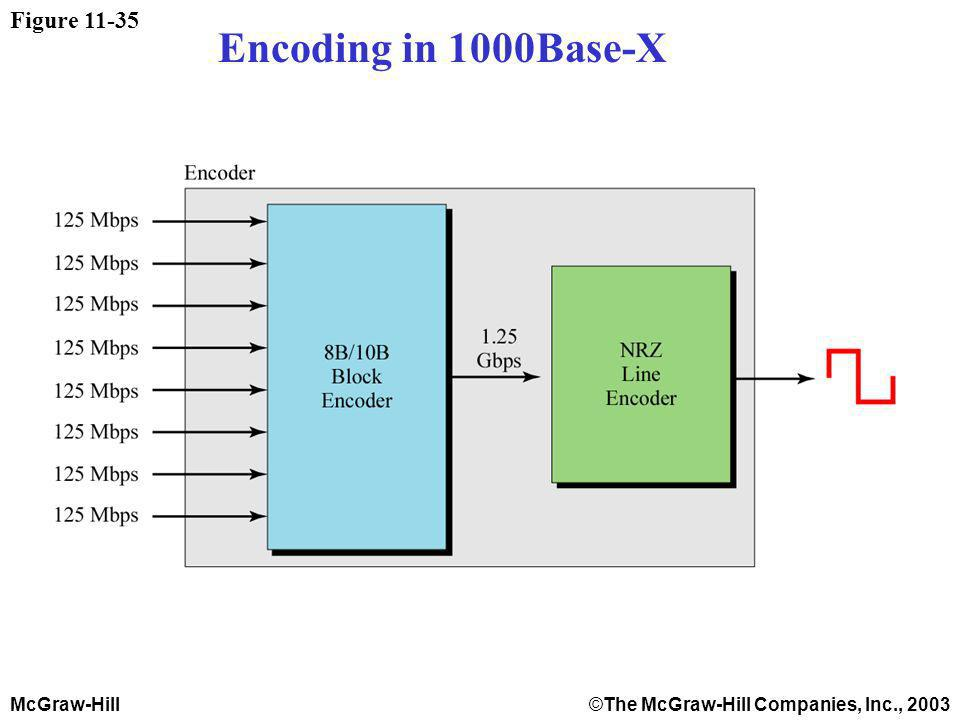 McGraw-Hill©The McGraw-Hill Companies, Inc., 2003 Figure Encoding in 1000Base-X