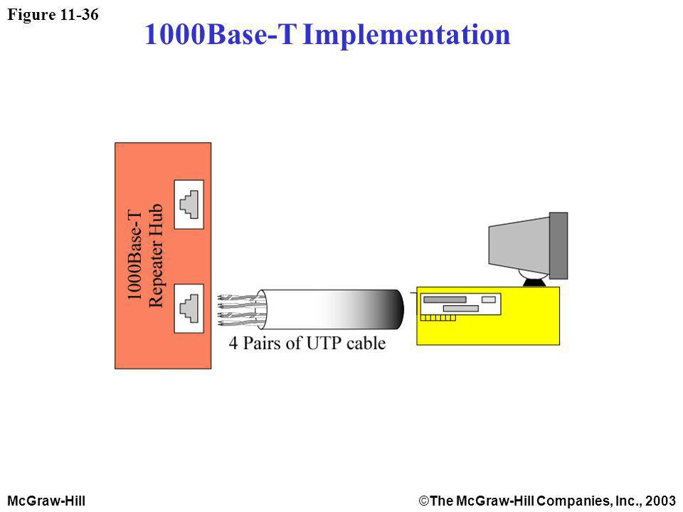 McGraw-Hill©The McGraw-Hill Companies, Inc., 2003 Figure 11-36 1000Base-T Implementation
