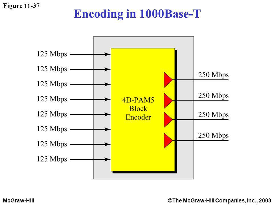 McGraw-Hill©The McGraw-Hill Companies, Inc., 2003 Figure 11-37 Encoding in 1000Base-T