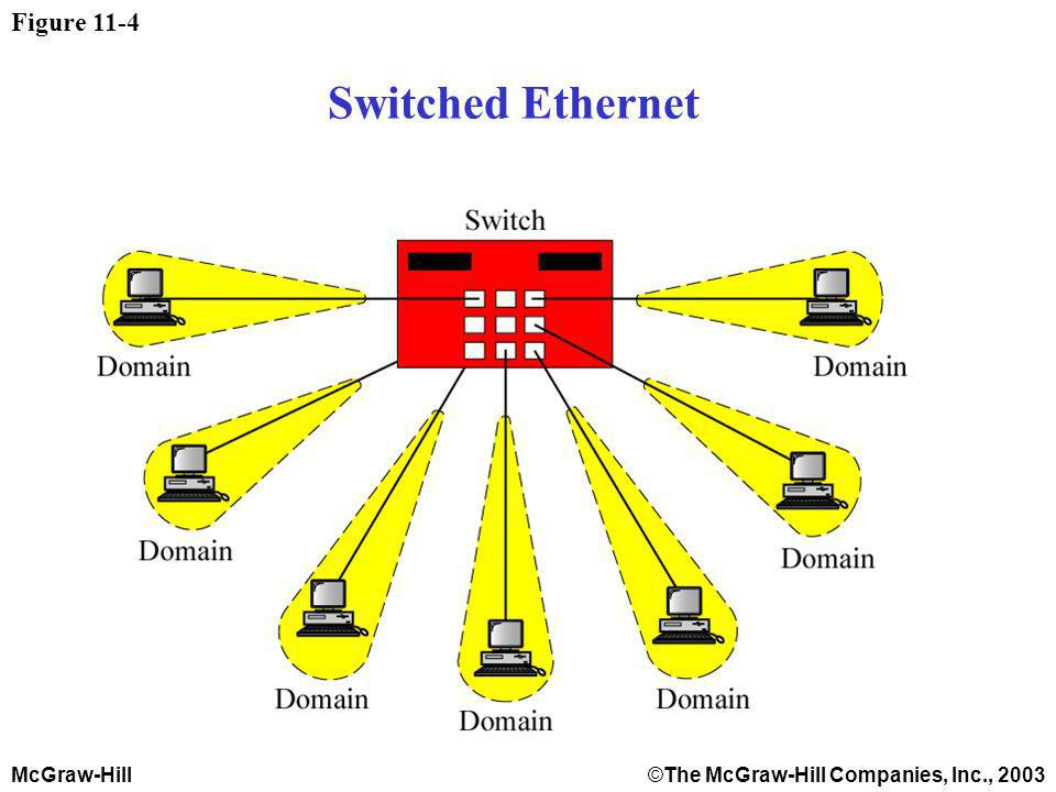 McGraw-Hill©The McGraw-Hill Companies, Inc., 2003 Figure 11-4 Switched Ethernet