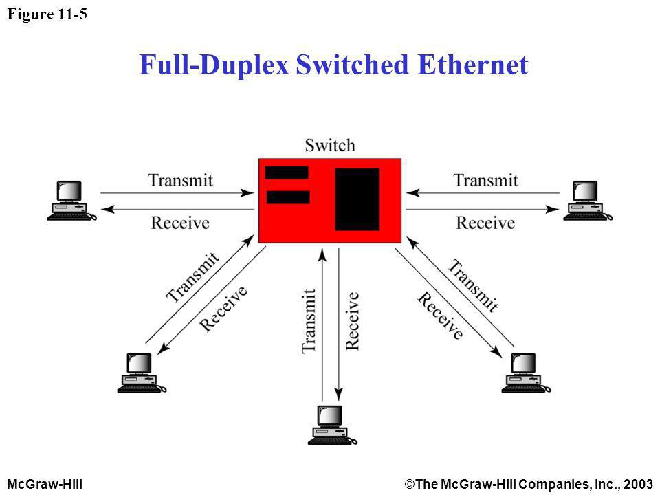 McGraw-Hill©The McGraw-Hill Companies, Inc., 2003 Figure 11-5 Full-Duplex Switched Ethernet