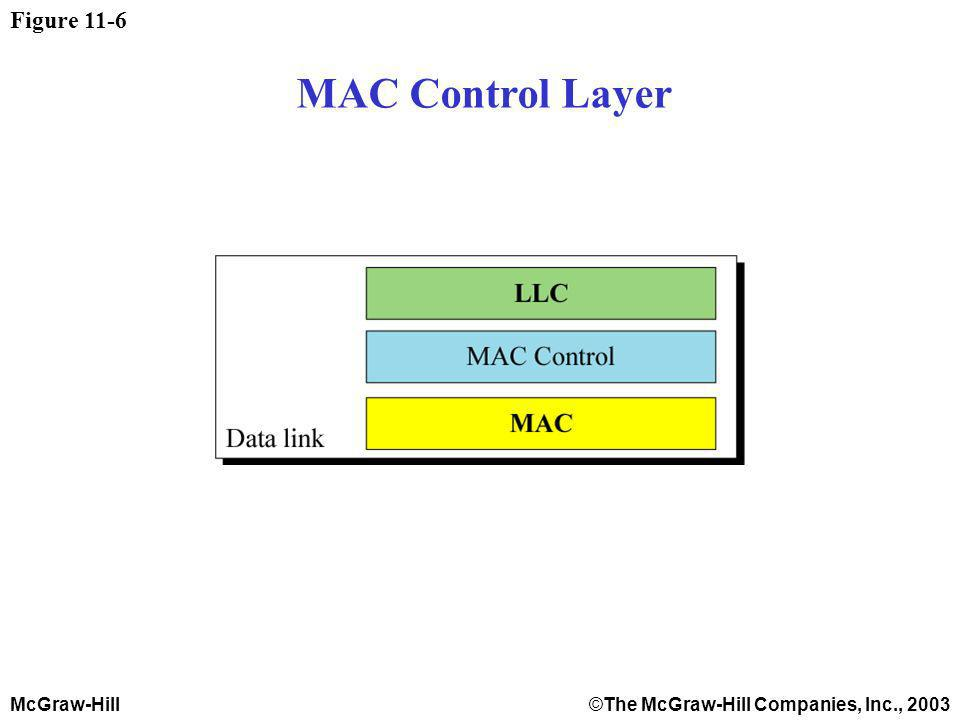 McGraw-Hill©The McGraw-Hill Companies, Inc., 2003 Figure 11-6 MAC Control Layer