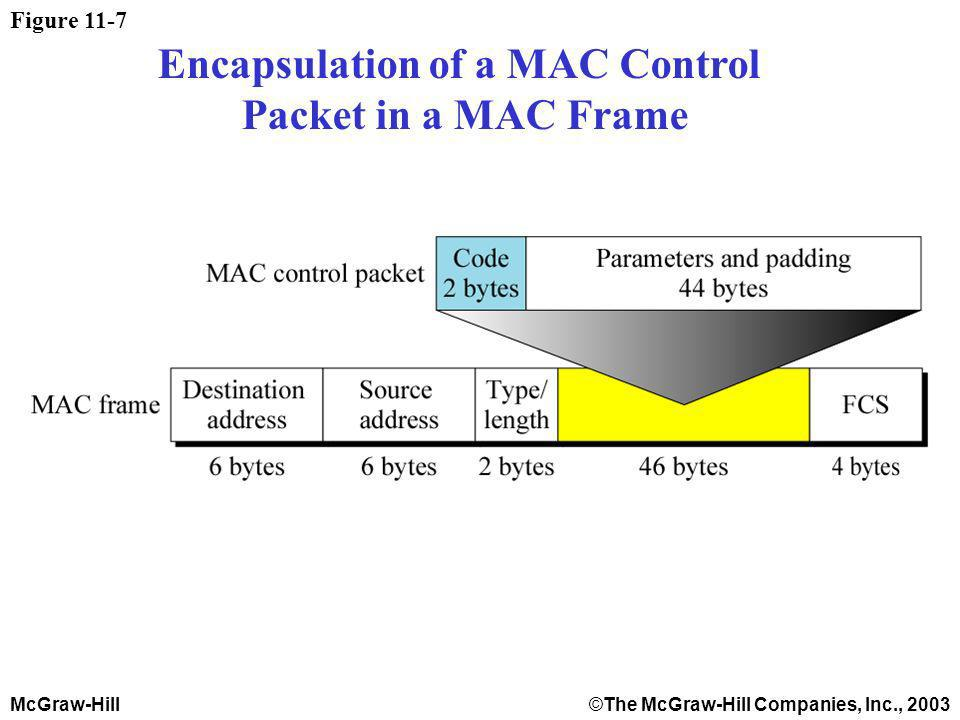 McGraw-Hill©The McGraw-Hill Companies, Inc., 2003 Figure 11-7 Encapsulation of a MAC Control Packet in a MAC Frame