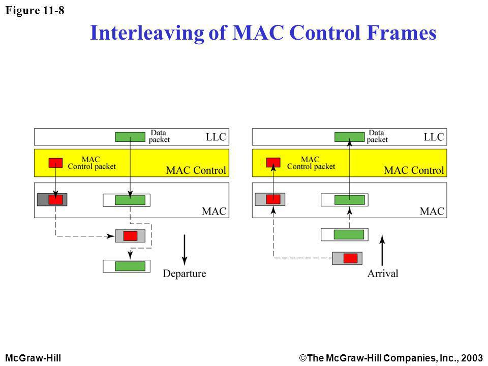 McGraw-Hill©The McGraw-Hill Companies, Inc., 2003 Figure 11-8 Interleaving of MAC Control Frames