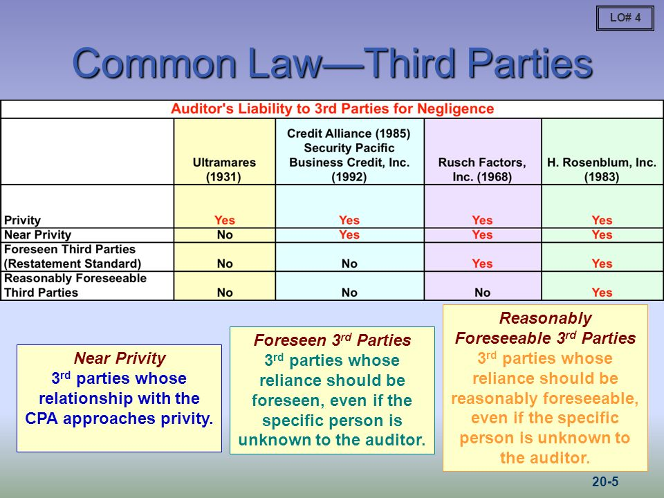 Common LawThird Parties Near Privity 3 rd parties whose relationship with the CPA approaches privity.