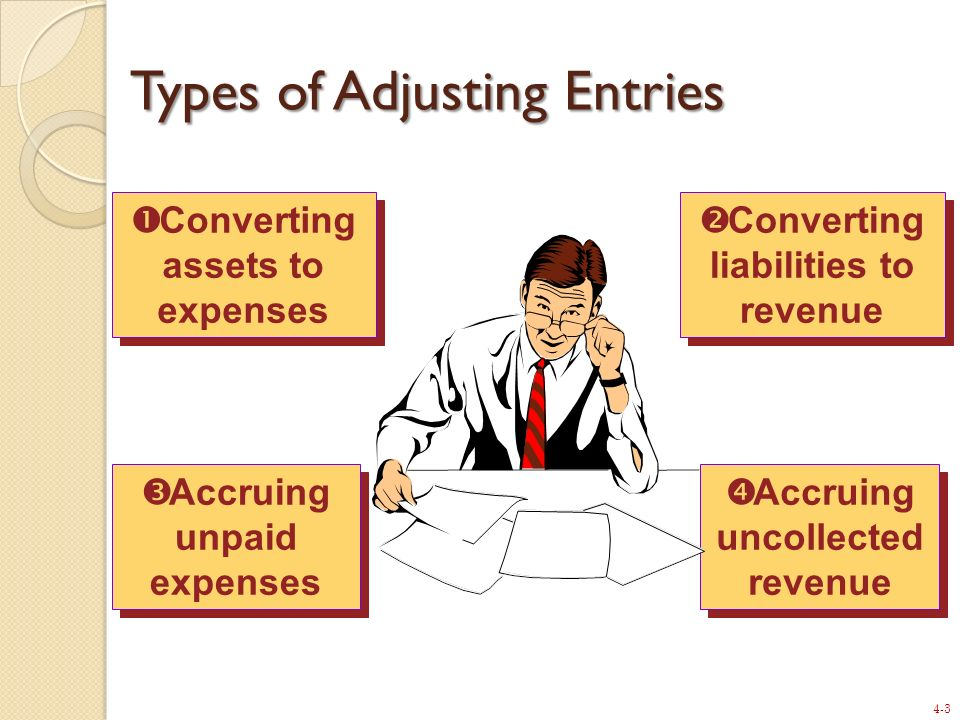 4-3 Converting assets to expenses Accruing unpaid expenses Converting liabilities to revenue Accruing uncollected revenue Types of Adjusting Entries