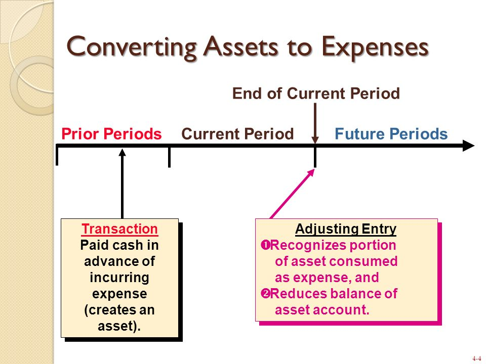 4-4 Prior PeriodsCurrent PeriodFuture Periods Transaction Paid cash in advance of incurring expense (creates an asset). Transaction Paid cash in advan