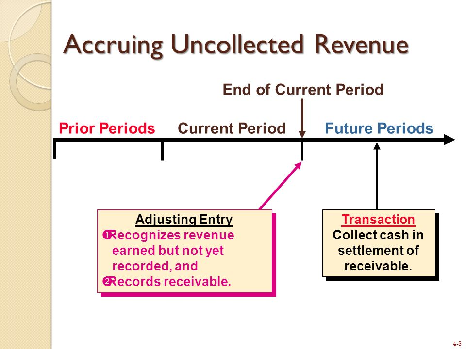 4-8 Prior PeriodsCurrent PeriodFuture Periods Transaction Collect cash in settlement of receivable. Transaction Collect cash in settlement of receivab