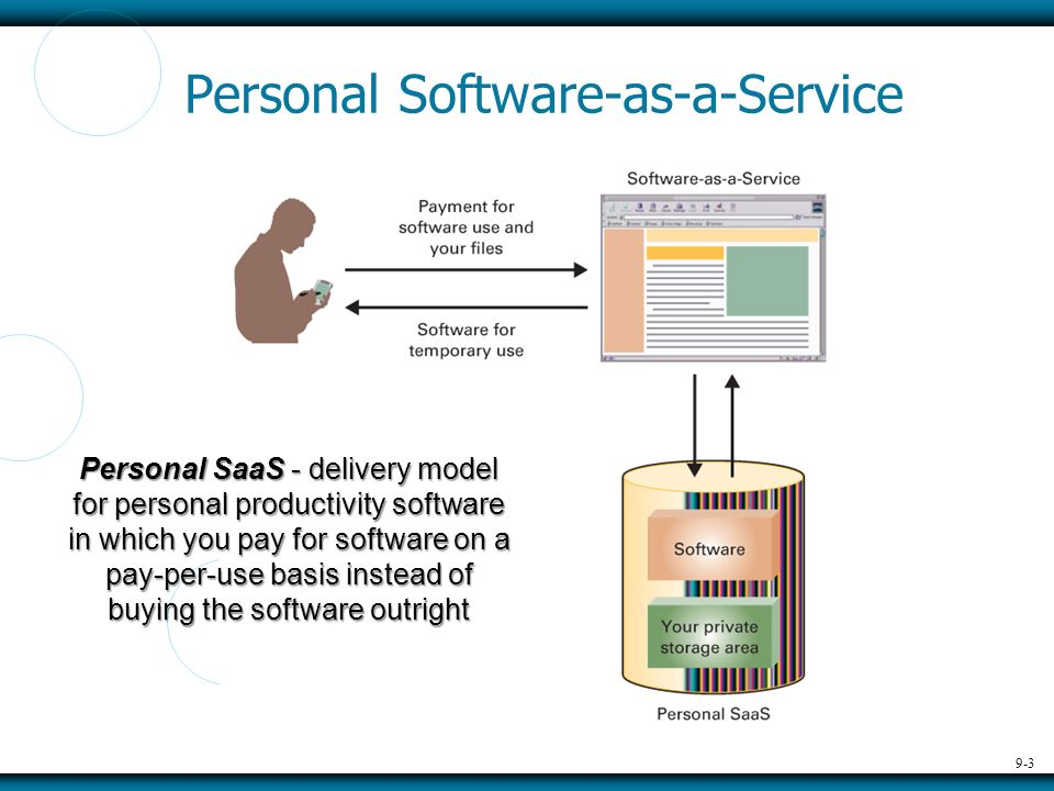 9-3 Personal Software-as-a-Service Personal SaaS - delivery model for personal productivity software in which you pay for software on a pay-per-use basis instead of buying the software outright