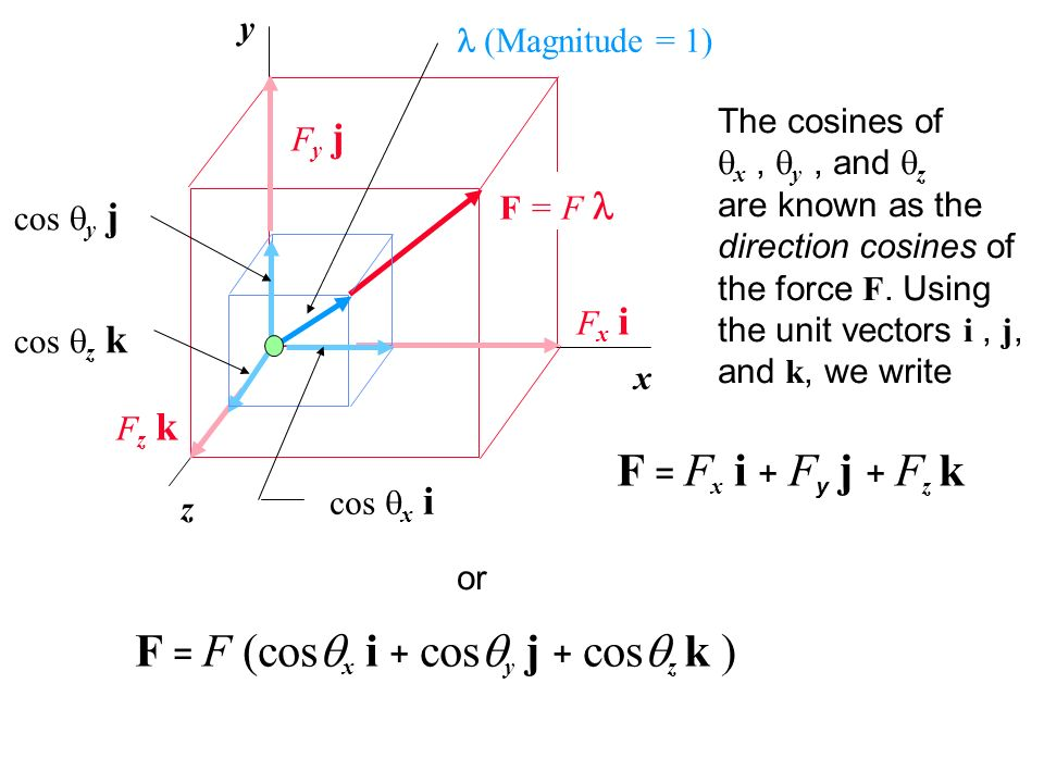 x y z Fy jFy j Fx iFx i Fz kFz k (Magnitude = 1) cos x i cos z k cos y j F = F The cosines of x, y, and z are known as the direction cosines of the fo