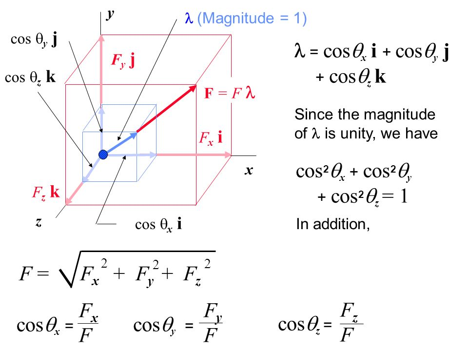 x y z M (x 1, y 1, z 1 ) N (x 2, y 2, z 2 ) d x = x 2 - x 1 dz = z 2 - z 1 < 0 d y = y 2 - y 1 A force vector F in three-dimensions is defined by its magnitude F and two points M and N along its line of action.