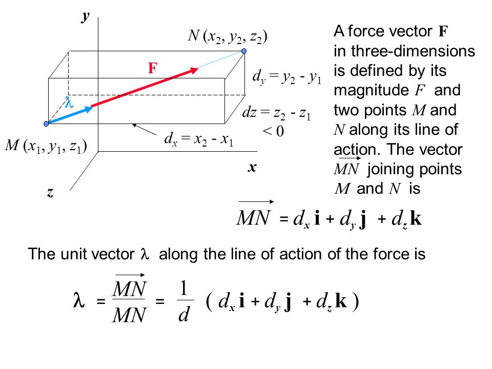 x y z M (x 1, y 1, z 1 ) N (x 2, y 2, z 2 ) d x = x 2 - x 1 d z = z 2 - z 1 < 0 d y = y 2 - y 1 A force F is defined as the product of F and.