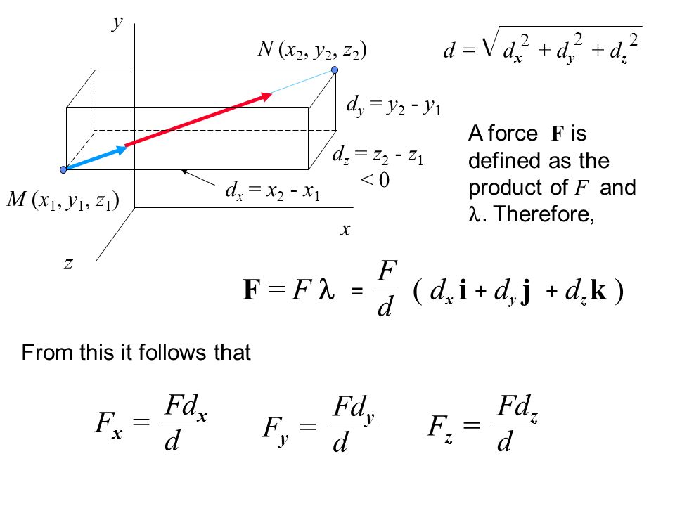 x y z M (x 1, y 1, z 1 ) N (x 2, y 2, z 2 ) d x = x 2 - x 1 d z = z 2 - z 1 < 0 d y = y 2 - y 1 A force F is defined as the product of F and. Therefor