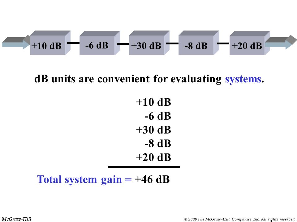 McGraw-Hill © 2008 The McGraw-Hill Companies Inc. All rights reserved. The dB unit is based on a power ratio. dB = 10 x log P OUT P IN 50 W 1 W 501.70