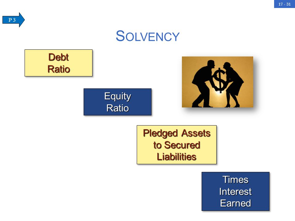 17 - 31DebtRatioDebtRatio EquityRatioEquityRatio Pledged Assets to Secured Liabilities Times Interest Earned S OLVENCY P 3