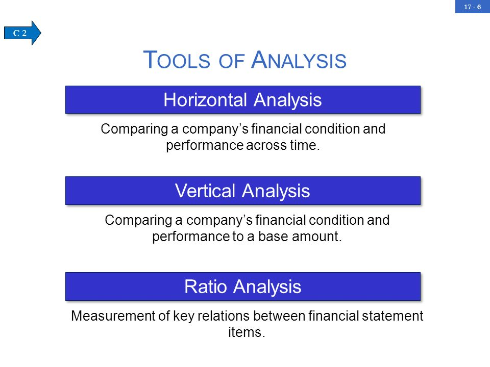 17 - 6 Horizontal Analysis Comparing a companys financial condition and performance across time. T OOLS OF A NALYSIS Vertical Analysis Comparing a com