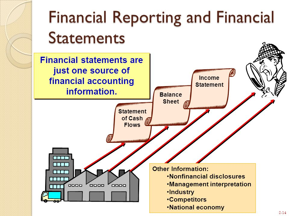 2-14 Statement of Cash Flows Balance Sheet Income Statement Other Information: Nonfinancial disclosures Management interpretation Industry Competitors