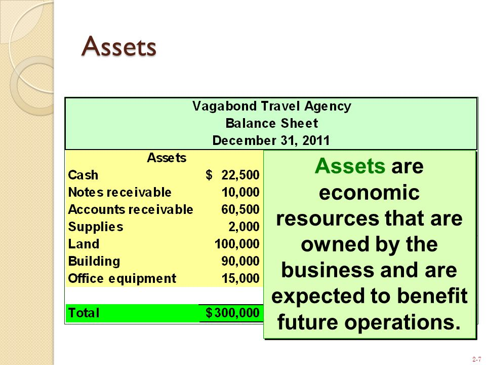 2-7 Assets Assets are economic resources that are owned by the business and are expected to benefit future operations.