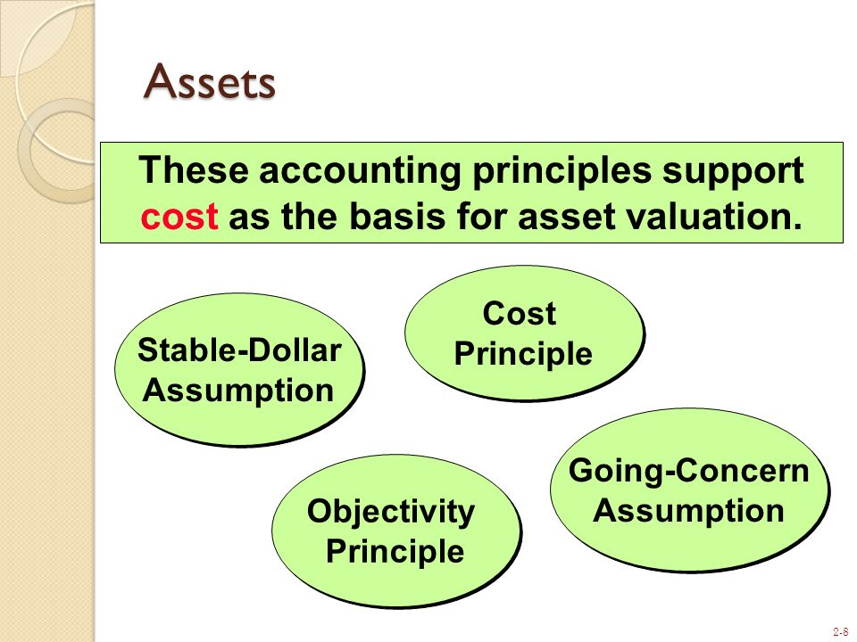 2-8 Assets Cost Principle Going-Concern Assumption Going-Concern Assumption Objectivity Principle Objectivity Principle Stable-Dollar Assumption Stabl