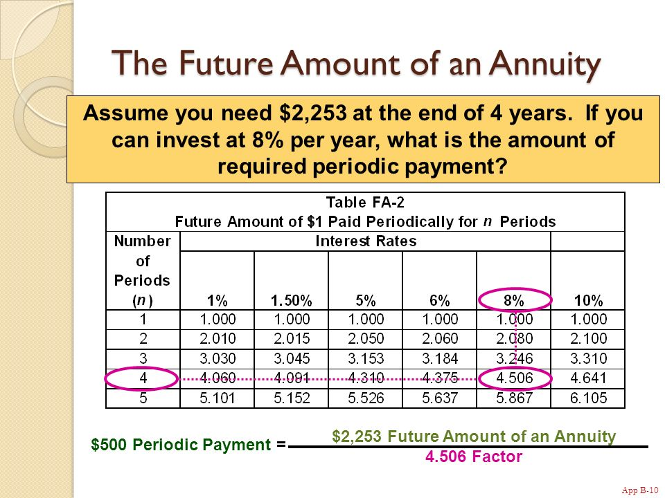 App B-10 Assume you need $2,253 at the end of 4 years.