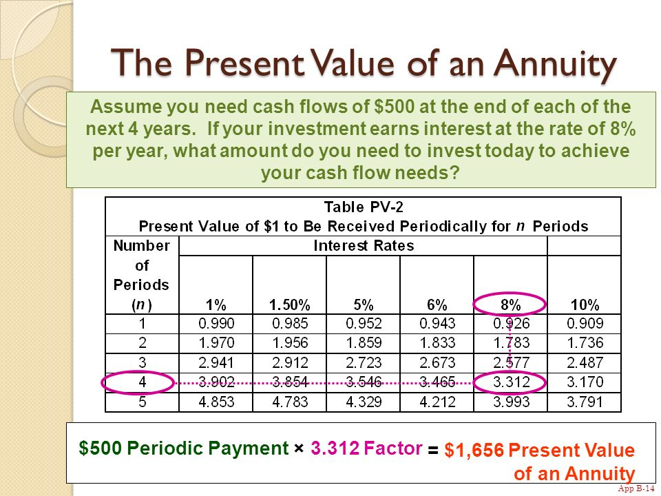 App B-14 The Present Value of an Annuity Assume you need cash flows of $500 at the end of each of the next 4 years.