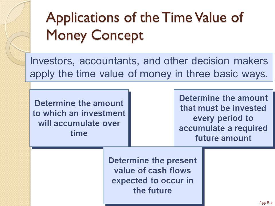 App B-4 Applications of the Time Value of Money Concept Determine the amount to which an investment will accumulate over time Determine the amount that must be invested every period to accumulate a required future amount Determine the present value of cash flows expected to occur in the future Investors, accountants, and other decision makers apply the time value of money in three basic ways.