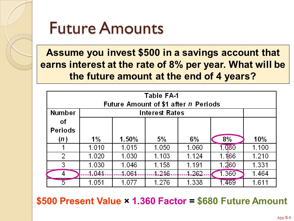 App B-6 Future Amounts Assume you invest $500 in a savings account that earns interest at the rate of 8% per year.