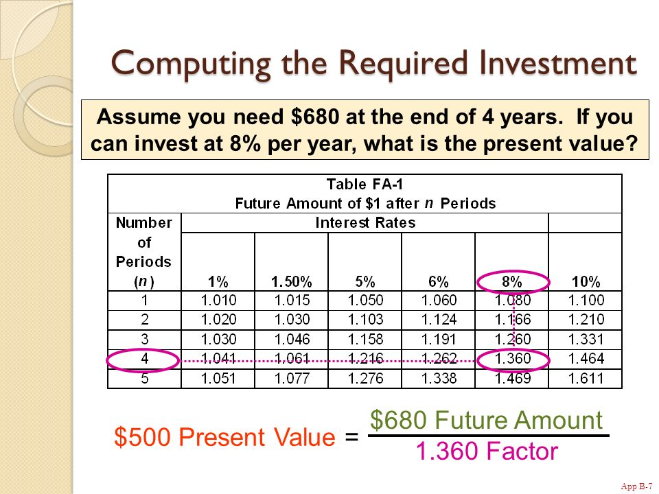 App B-7 Computing the Required Investment Assume you need $680 at the end of 4 years.