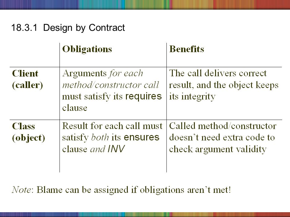 Copyright © 2006 The McGraw-Hill Companies, Inc. 18.3.1 Design by Contract
