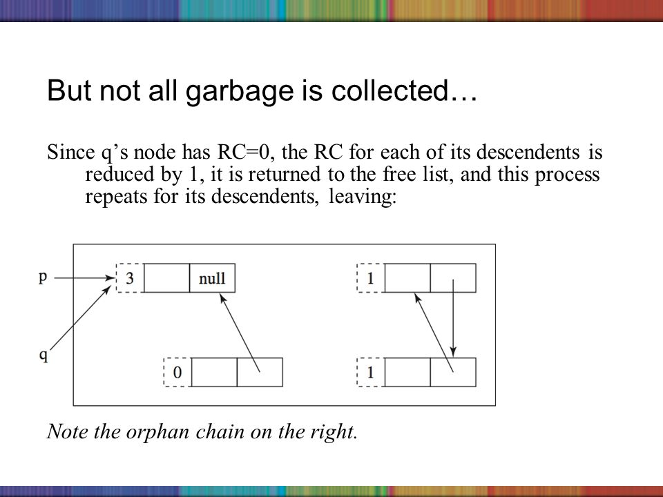 Copyright © 2006 The McGraw-Hill Companies, Inc. But not all garbage is collected… Since qs node has RC=0, the RC for each of its descendents is reduc