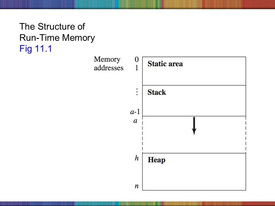 Copyright © 2006 The McGraw-Hill Companies, Inc. The Structure of Run-Time Memory Fig 11.1