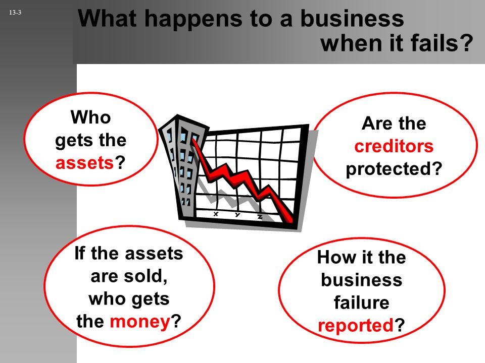 What happens to a business when it fails? Who gets the assets? Are the creditors protected? How it the business failure reported? If the assets are so