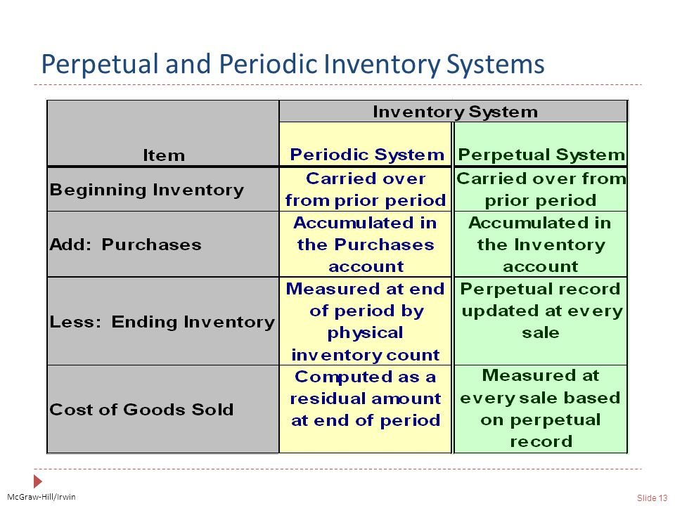 McGraw-Hill/Irwin Slide 13 Perpetual and Periodic Inventory Systems