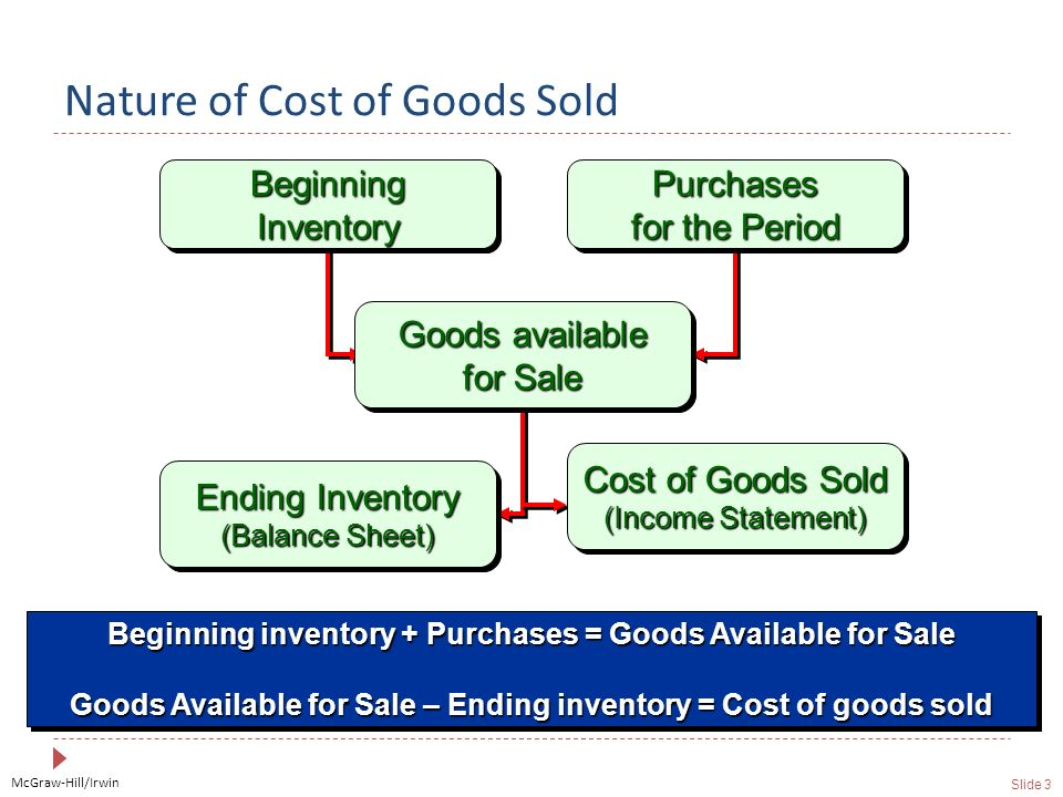 McGraw-Hill/Irwin Slide 3 Nature of Cost of Goods Sold Beginning Inventory Purchases for the Period Ending Inventory (Balance Sheet) Goods available for Sale Cost of Goods Sold (Income Statement) Beginning inventory + Purchases = Goods Available for Sale Goods Available for Sale – Ending inventory = Cost of goods sold Beginning inventory + Purchases = Goods Available for Sale Goods Available for Sale – Ending inventory = Cost of goods sold