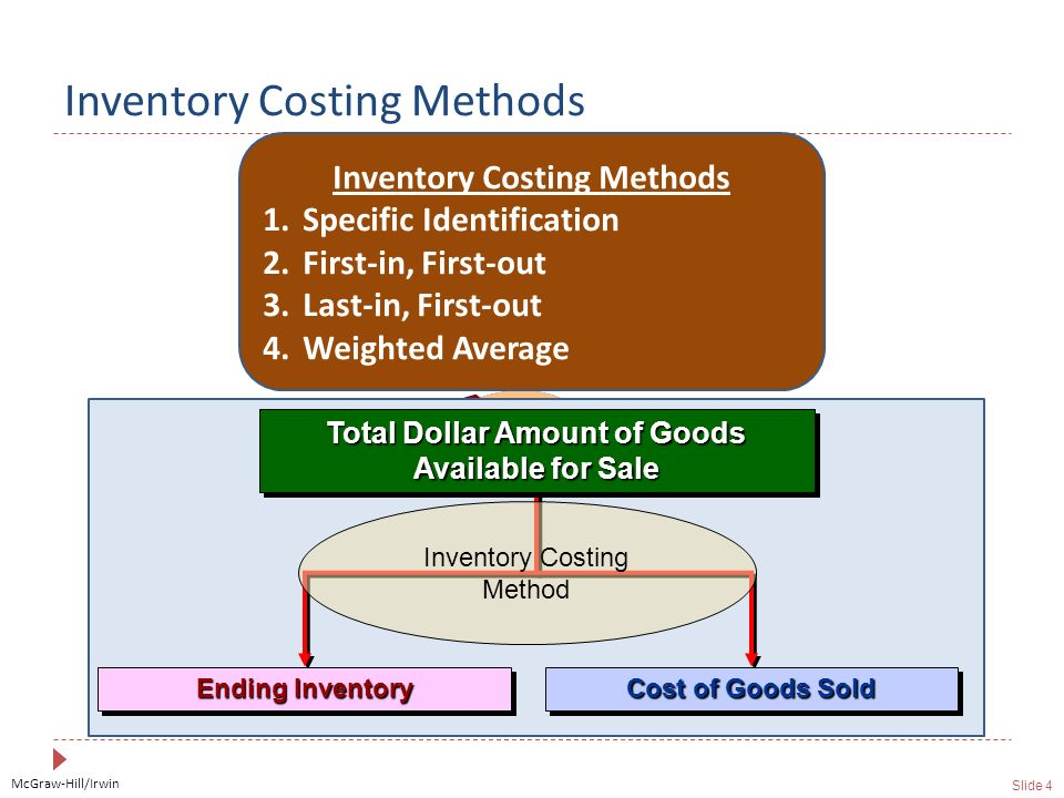McGraw-Hill/Irwin Slide 4 Inventory Costing Methods Total Dollar Amount of Goods Available for Sale Ending Inventory Cost of Goods Sold Inventory Costing Method Inventory Costing Methods 1.Specific Identification 2.First-in, First-out 3.Last-in, First-out 4.Weighted Average
