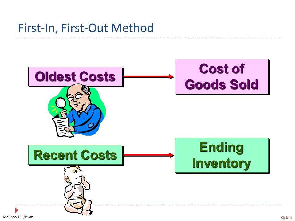 McGraw-Hill/Irwin Slide 6 First-In, First-Out Method Cost of Goods Sold Oldest Costs Ending Inventory Recent Costs